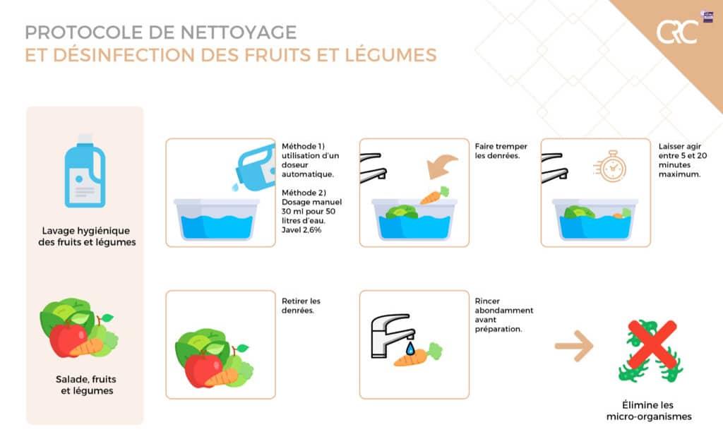 Protocole De Desinfection Fruits Legumes